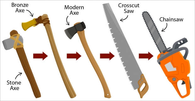 Evolution of tools (from left to right): stone axe, bronze axe, modern axe, crosscut saw, chainsaw.